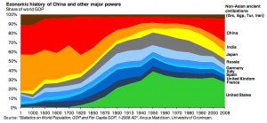 Concentration of Wealth Throughout History