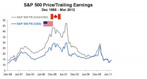 US Price Earnings Ratios