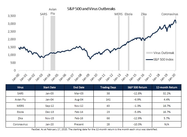S&P 500 and Virus Outbreaks